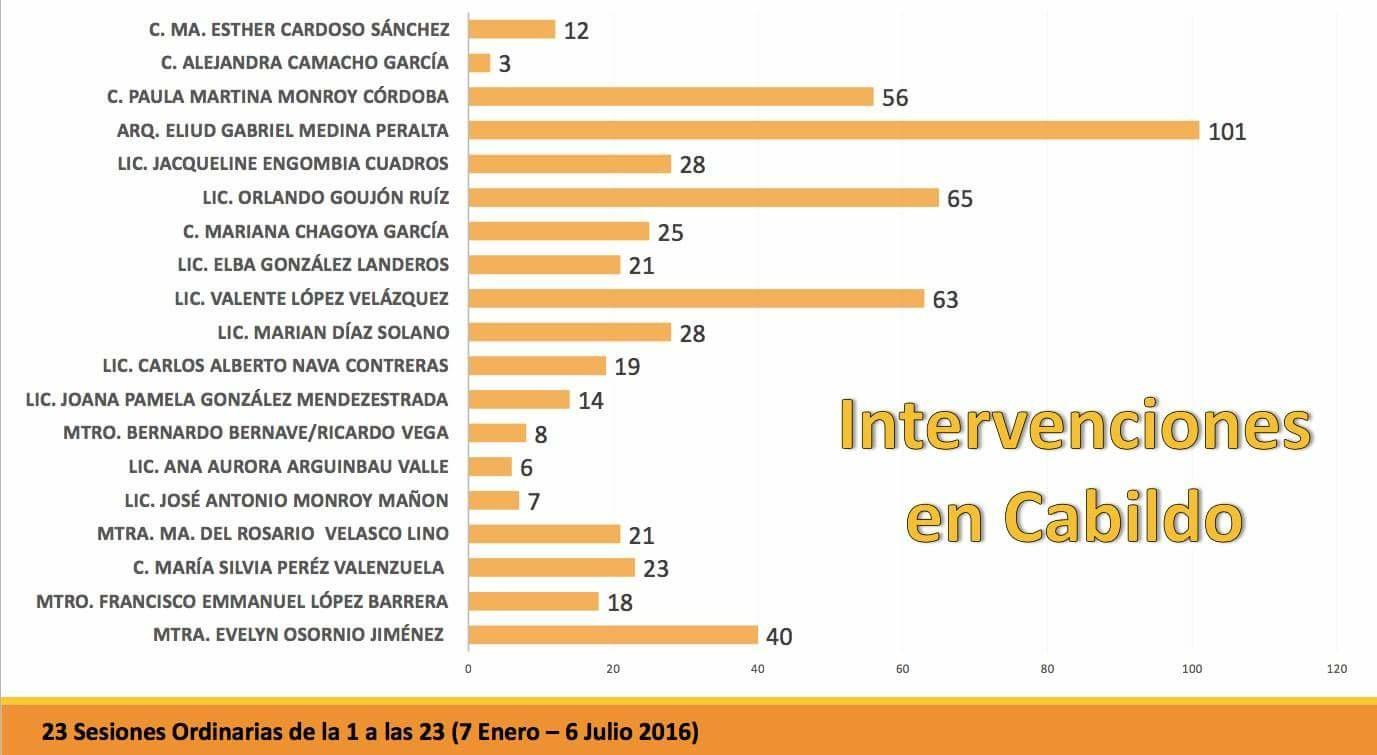 Intervenciones en sesión de Cabildo