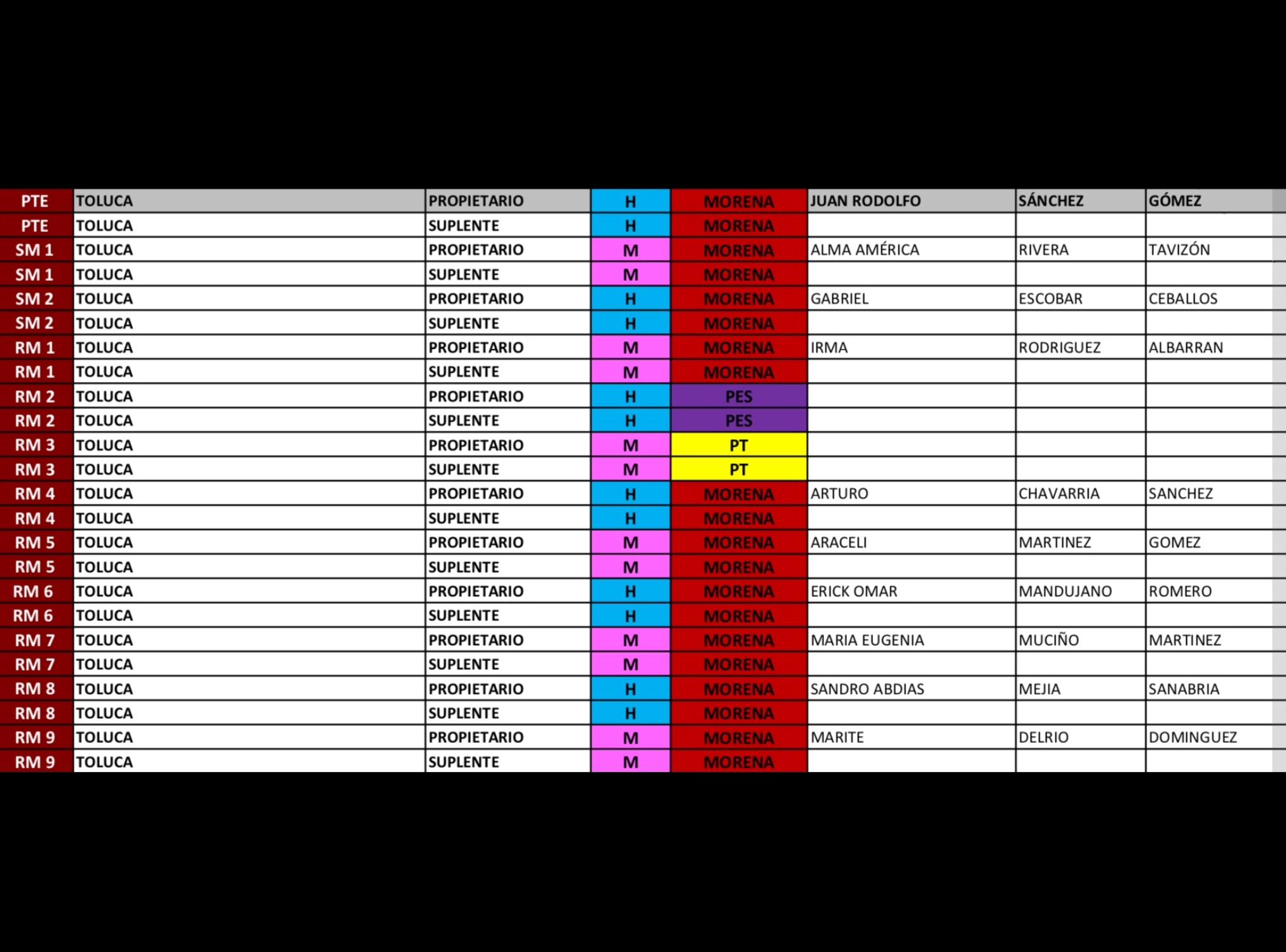 Cede MORENA-Toluca regidurías al PT y PES
