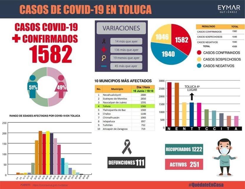 Toluca, 4to lugar de Edoméx por contagios de COVID-19