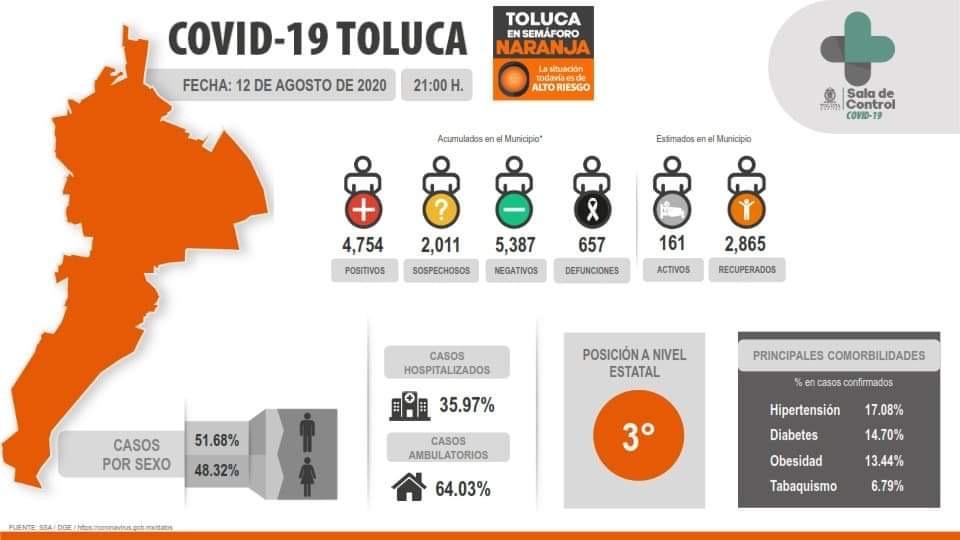 Ayuntamiento de Toluca, optimista ante COVID-19